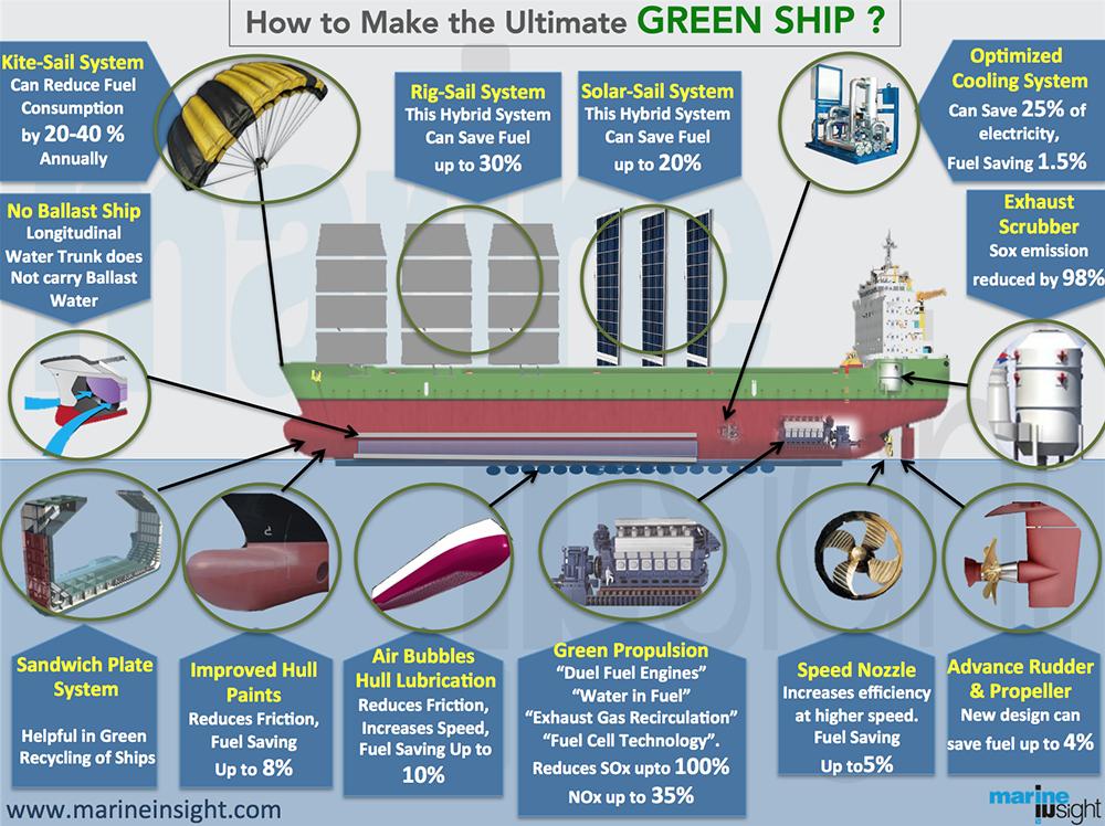nueva tecnología para barcos